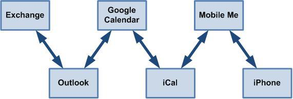 how to delete google calendar from ical